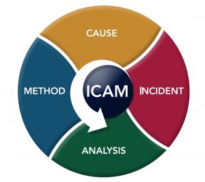ICAM TRAINING | FACILITATOR COURSE - OHSA Occupational Health